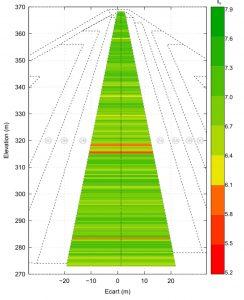 variation spatial indice de resistance a l erosion